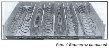 Варианты спиралей