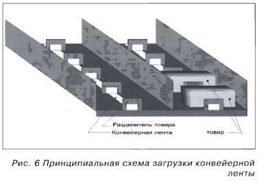 Схема загрузки конвеерной ленты